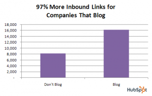Get more backlinks with blogging