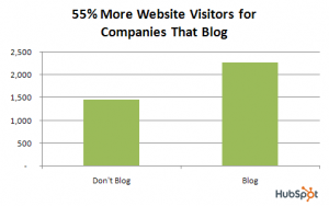 Blog more to increase your traffic