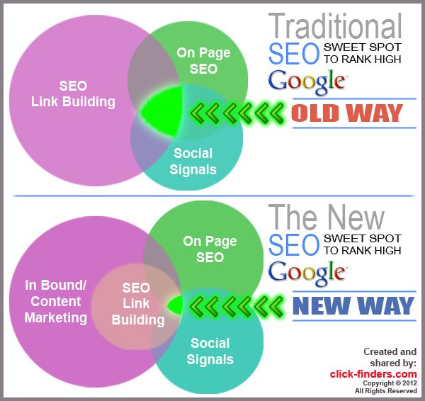 In Bound Marketing is the NEW SEO - Learn more about In-Bound Marketing at click-finders.com