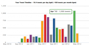 Twitter Stats Graph - click-finders.com