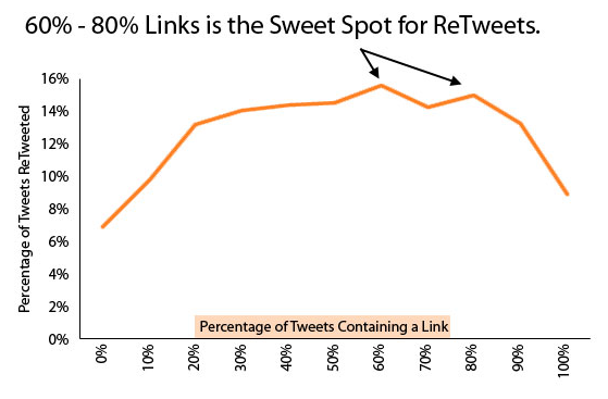 tweets with links | click-finders.com