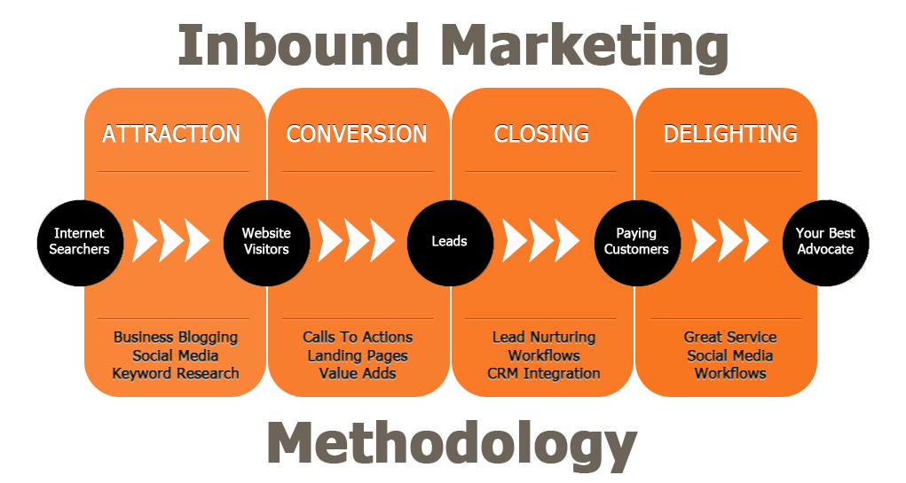 Inbound Marketing Agency Click Finders - Inbound marketing services